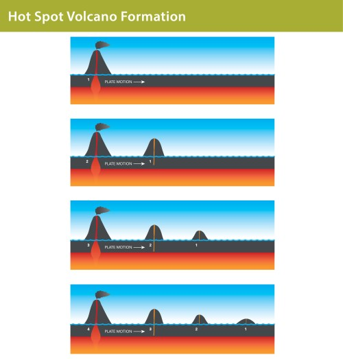small resolution of galapagos graphics a diagram to show hot spot volcano formation lisa brown