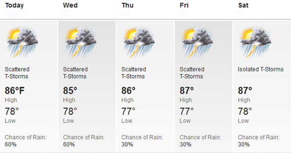 Extended Weather Forecast Puerto Rico