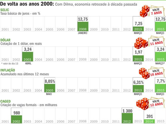Com Dilma, economia retrocede dez anos em dois