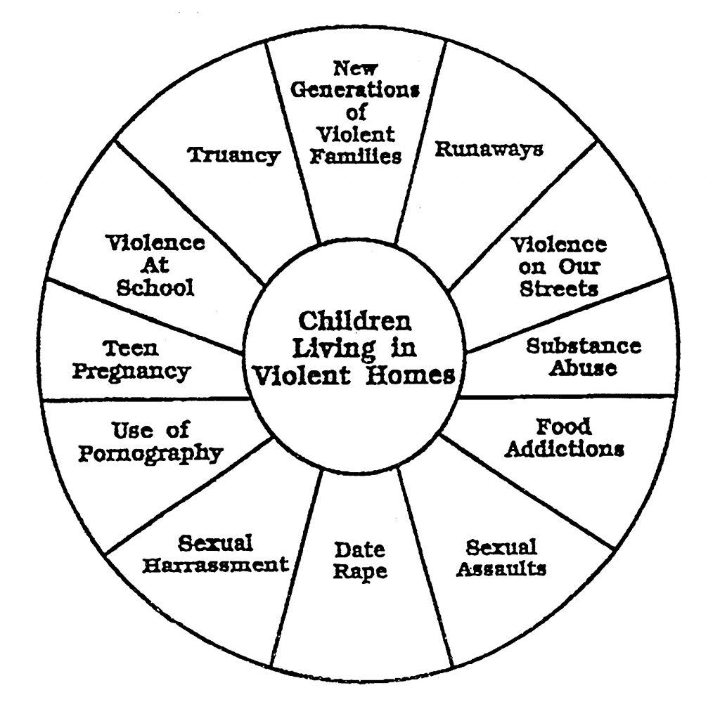 Three Difficult Scenarios Involving Father