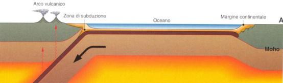Presunta subduzione della crosta oceanica sotto la placca continentale