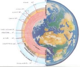 Schema grafico che mostra la progressiva riduzione del divario di velocità di rotazione attorno all'asse terrestre fra superfice e fondo oceanico.