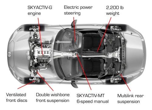 small resolution of mazda mx 5 miata 4th generation sports cars diseno art2016 mazda mx 5 miata