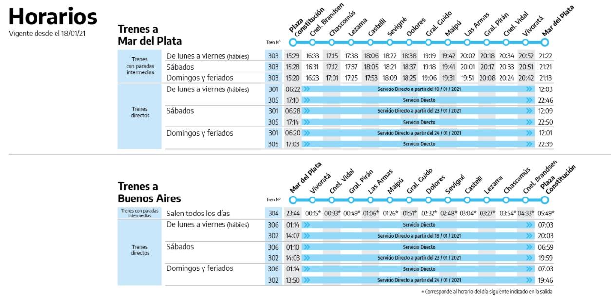 Trenes a Mar del Plata 2021