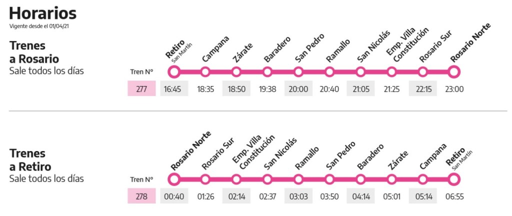 Tren Buenos Aires Rosario: horario