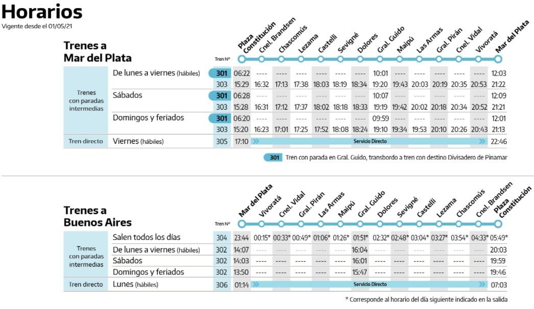 Horario trenes a Mar del Plata 2021