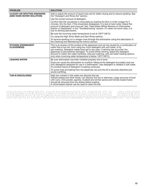 Maytag MDB7959SHK Top Control Dishwasher User Instructions
