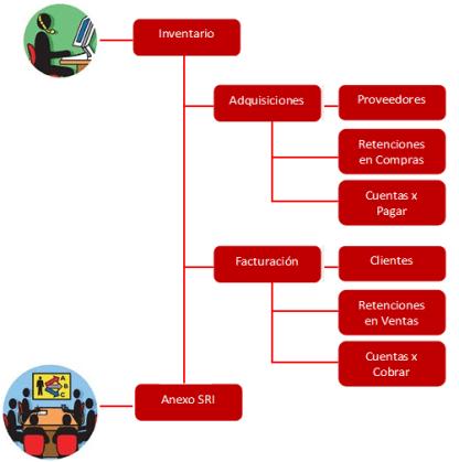 Descripción General de procesos sistema SADMI