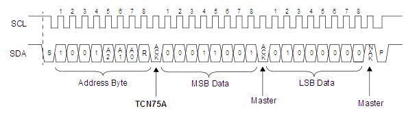 BeagleBone Black temperature sensor - disk91 com - technology