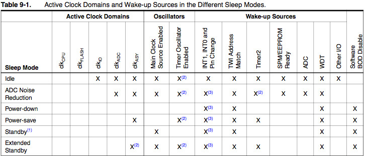 the AtMega328p different sleep mode