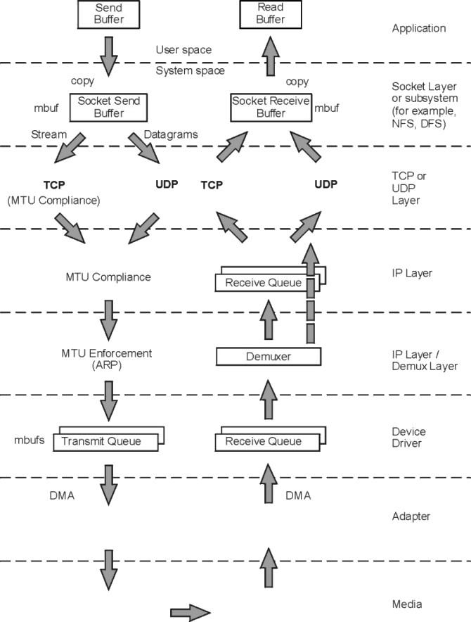 AIX network debugging - disk91 com - technology blog