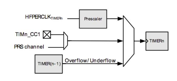 EFM32 Timer clock architecture