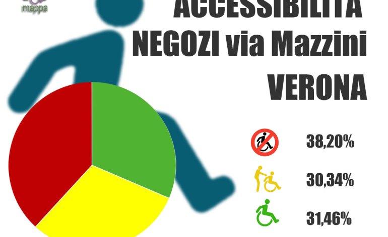 Accessibilita-negozi-via-Mazzini-Verona