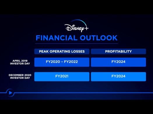 Disney+ Finanzen