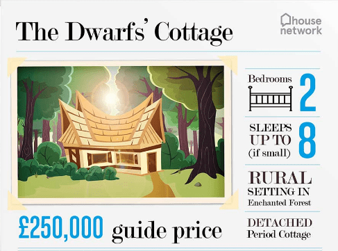 2016-05-13 05_11_56-Disney house prices_ The cost of living like a princess