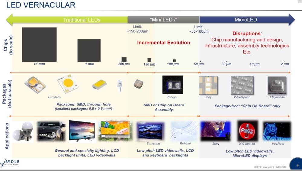medium resolution of yole microled chart