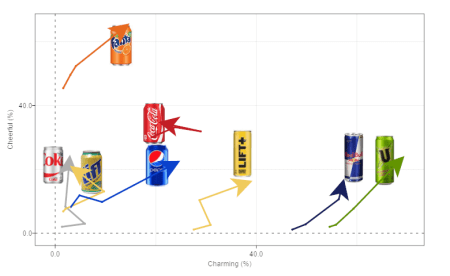 Image-labelled soda can trend arrows