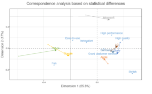 correspondence analysis movements