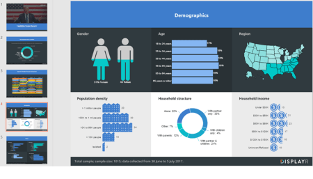 Demographics dashboard example from Displayr