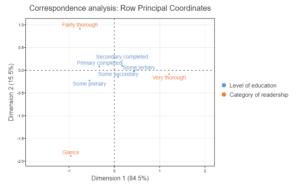correspondence analysis example