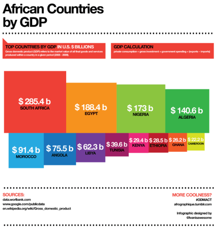 Box colour visualization of African Country GDP