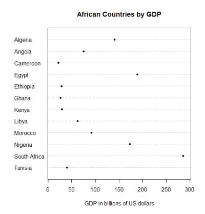 Simple R dot chart - African countries by GDP