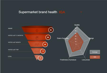 Dashboard of Supermarket Brand Health (brand funnel)
