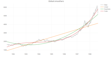 Global trendlines with plotly