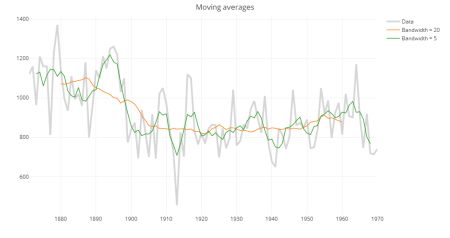 Moving averages in plotly