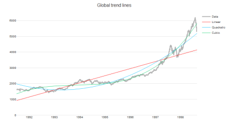 Global trend lines