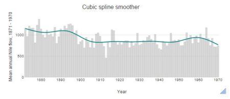 Cubic spline trend line