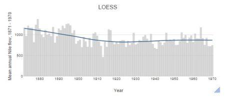 LOESS trend line