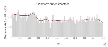 super smoother trend line