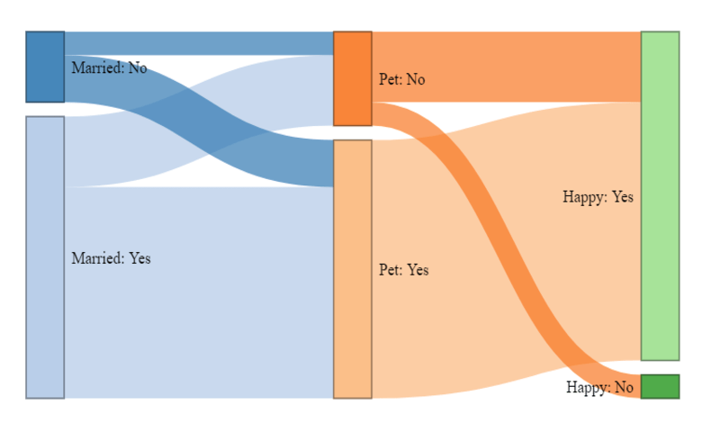 how to do a sankey diagram trimming horse hooves create diagrams from tables data frames using r example of