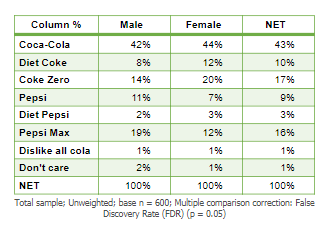 Pref Cola Gender