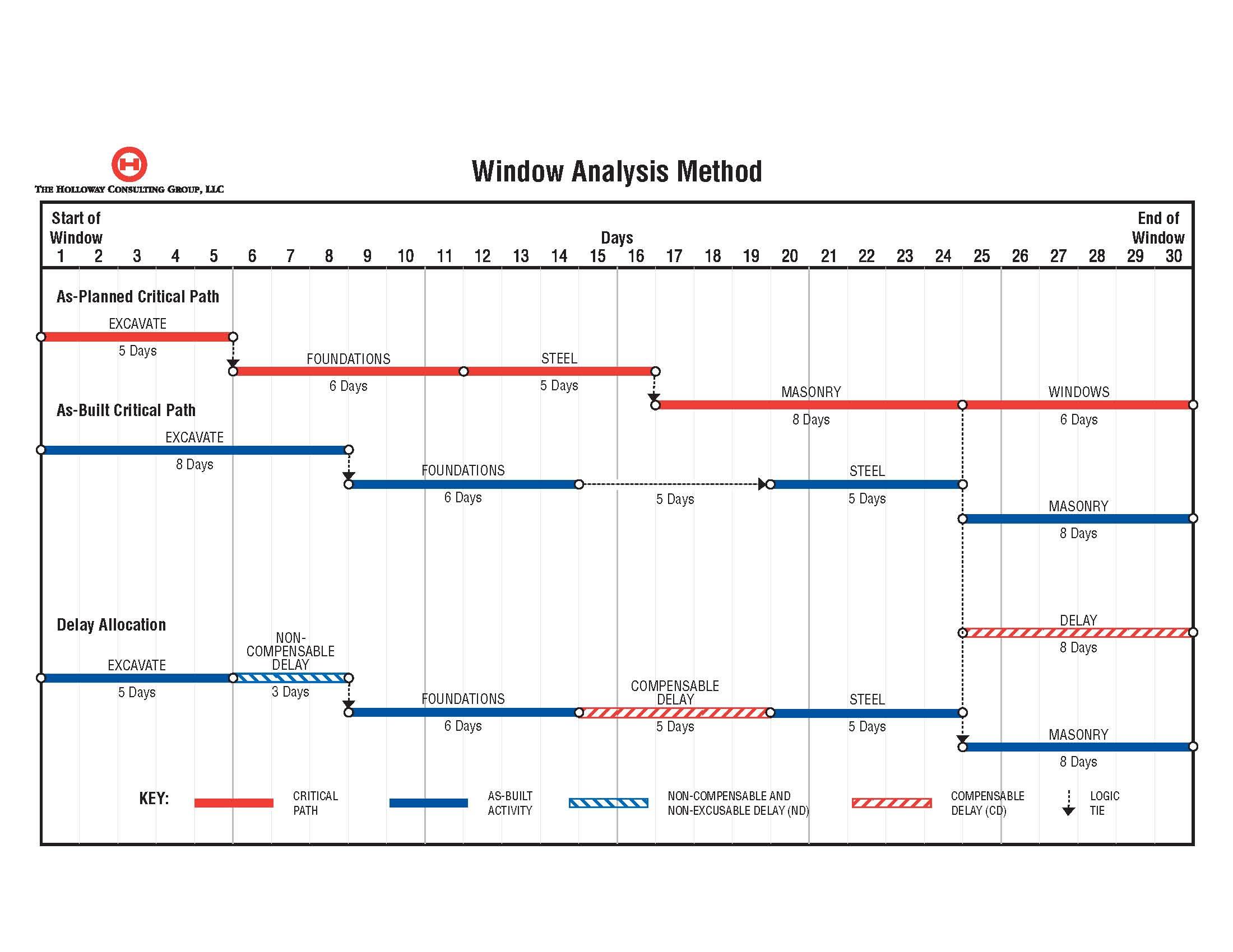 construction delay analysis techniques pdf