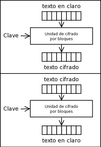 Cifrado por bloques. Fuente: Wikipedia.