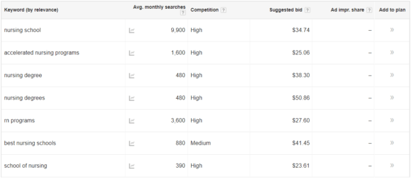 An In-Depth Guide to Higher Education PPC Advertising