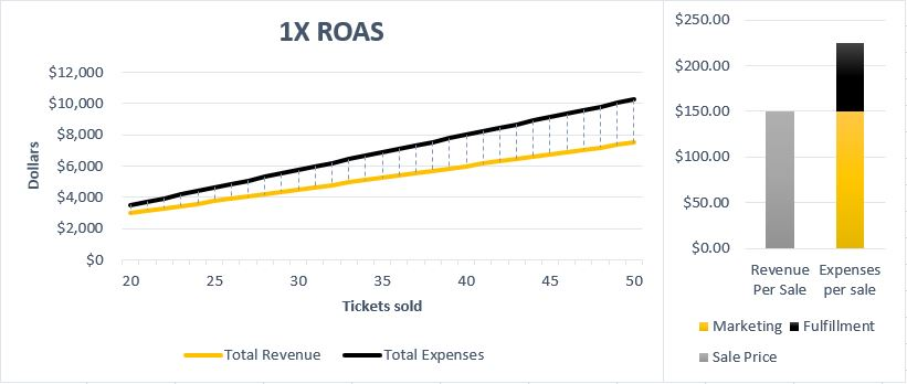 What is ROAS? The Complete Guide to Using Return on Ad