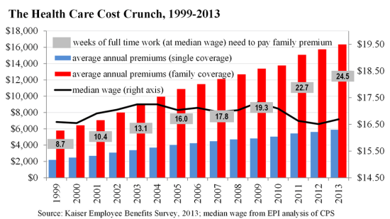 The Health Care Cost Crunch, 1999-2013