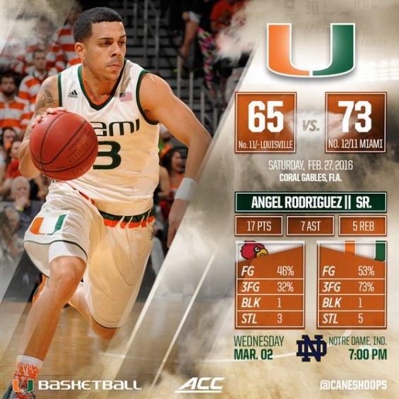 Miami defeats Louisville 73-65.