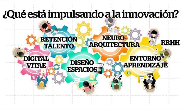 ¿Qué está impulsando a la innovación en el trabajo? Las claves de Worktech BCN