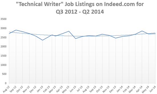 Technical Writing Jobs Back on the Rise in U.S.