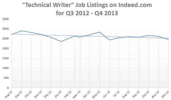 Technical Writing Jobs Back on the Rise in U.S. – DITA Writer