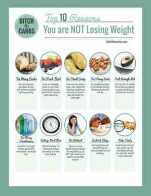Image result for Most Common Mistakes Made While Losing Weight.