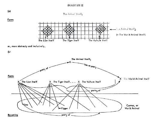 diagram of the soul aristotle
