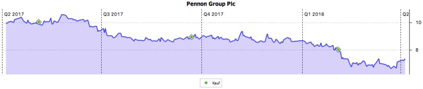 Die Kursentwicklung der Pennon Group in den letzten 12 Monaten