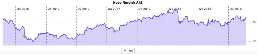 Das Chartbild von Novo Nordisk im August 2018