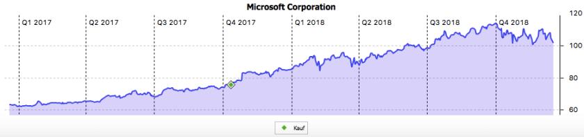 Zweijahreschart von Microsoft