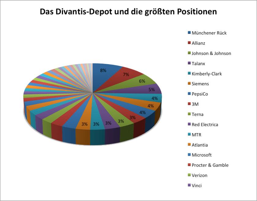 Depotdiagramm